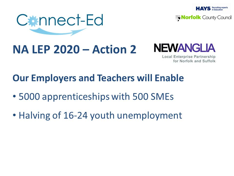 NA LEP 2020 – Action 2 Our Employers and Teachers will Enable 5000 apprenticeships with 500 SMEs Halving of 16-24 youth unemployment