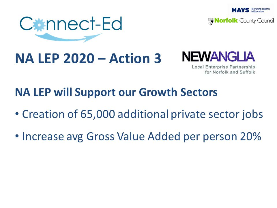 NA LEP 2020 – Action 3 NA LEP will Support our Growth Sectors Creation of 65,000 additional private sector jobs Increase avg Gross Value Added per person 20%