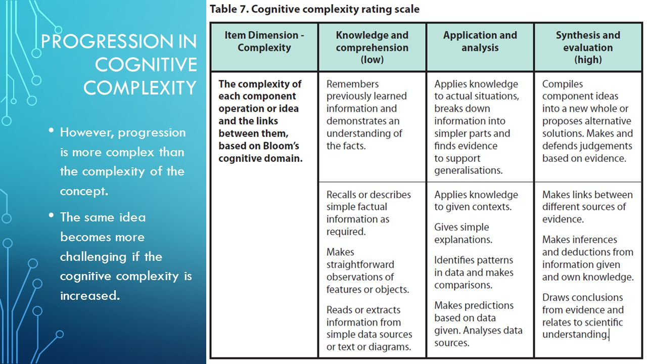 PROGRESSION IN COGNITIVE COMPLEXITY However, progression is more complex than the complexity of the concept.