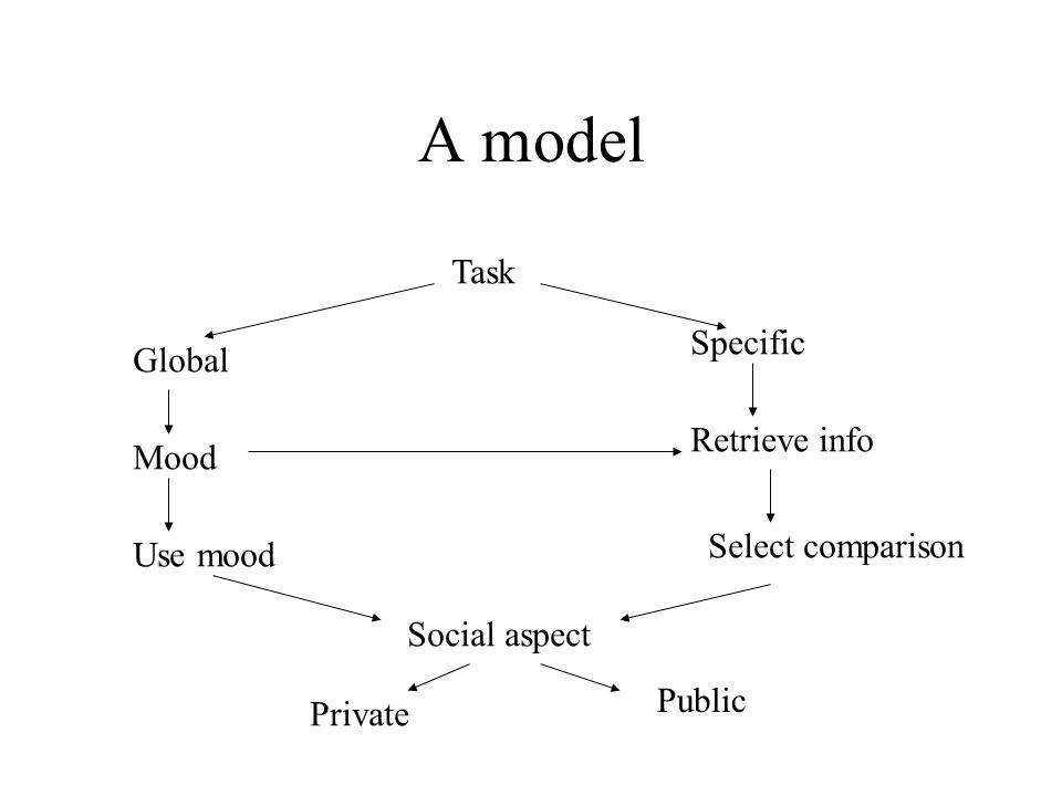 A model Task Global Specific Mood Retrieve info Use mood Select comparison Social aspect Private Public