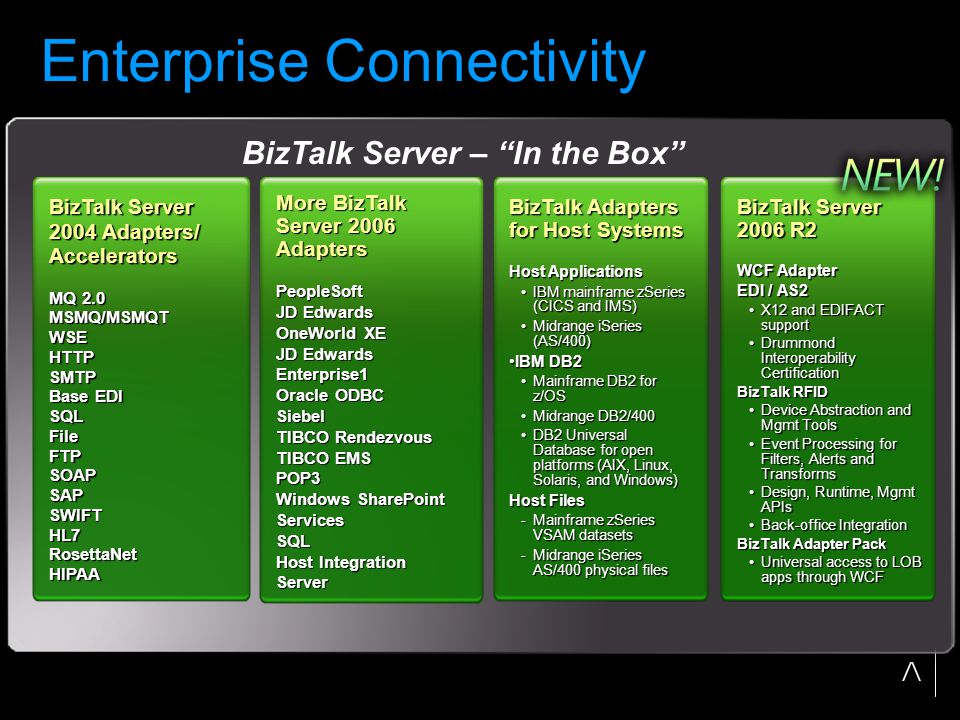 Enterprise Connectivity More BizTalk Server 2006 Adapters PeopleSoft JD Edwards OneWorld XE JD Edwards Enterprise1 Oracle ODBC Siebel TIBCO Rendezvous TIBCO EMS POP3 Windows SharePoint Services SQL Host Integration Server BizTalk Server 2004 Adapters/ Accelerators MQ 2.0 MSMQ/MSMQT WSE HTTP SMTP Base EDI SQL File FTP SOAP SAP SWIFT HL7 RosettaNet HIPAA BizTalk Adapters for Host Systems Host Applications IBM mainframe zSeries (CICS and IMS)IBM mainframe zSeries (CICS and IMS) Midrange iSeries (AS/400)Midrange iSeries (AS/400) IBM DB2IBM DB2 Mainframe DB2 for z/OSMainframe DB2 for z/OS Midrange DB2/400Midrange DB2/400 DB2 Universal Database for open platforms (AIX, Linux, Solaris, and Windows)DB2 Universal Database for open platforms (AIX, Linux, Solaris, and Windows) Host Files -Mainframe zSeries VSAM datasets -Midrange iSeries AS/400 physical files BizTalk Server 2006 R2 WCF Adapter EDI / AS2 X12 and EDIFACT supportX12 and EDIFACT support Drummond Interoperability CertificationDrummond Interoperability Certification BizTalk RFID Device Abstraction and Mgmt ToolsDevice Abstraction and Mgmt Tools Event Processing for Filters, Alerts and TransformsEvent Processing for Filters, Alerts and Transforms Design, Runtime, Mgmt APIsDesign, Runtime, Mgmt APIs Back-office IntegrationBack-office Integration BizTalk Adapter Pack Universal access to LOB apps through WCFUniversal access to LOB apps through WCF BizTalk Server – In the Box