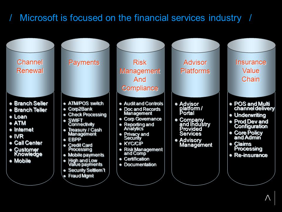 / Microsoft is focused on the financial services industry / Payments ATM/POS switch Corp2Bank Check Processing SWIFT Connectivity Treasury / Cash Management EBPP Credit Card Processing Mobile payments High and Low Value payments Security Settlem't Fraud Mgmt Advisor platform / Portal Company and Industry Provided Services Advisory Management AdvisorPlatforms POS and Multi channel delivery Underwriting Prod Dev and Configuration Core Policy and Admin Claims Processing Re-insurance InsuranceValueChain Audit and Controls Doc and Records Management Corp Governance Reporting and Analytics Privacy and Security KYC/CIP Risk Management and Comp CertificationDocumentation RiskManagementAndCompliance Branch Seller Branch Teller LoanATMInternetIVR Call Center Customer Knowledge Mobile ChannelRenewal
