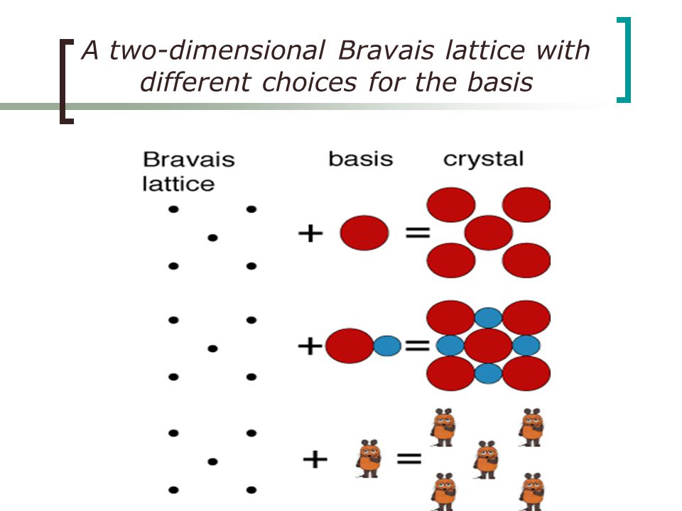 Crystal Structure35 Crystal Structure Crystal structure can be obtained by attaching atoms, groups of atoms or molecules which are called basis (motif