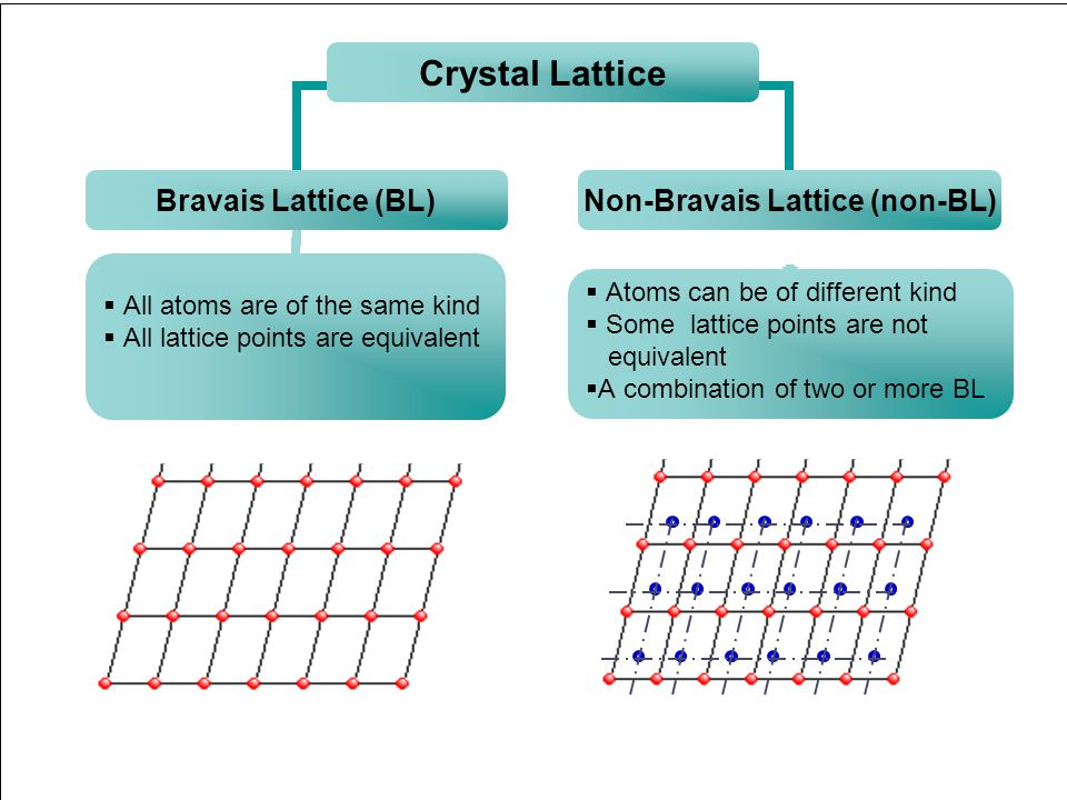 Crystal Structure38 Crystal structure Don't mix up atoms with lattice points Lattice points are infinitesimal points in space Lattice points do not ne