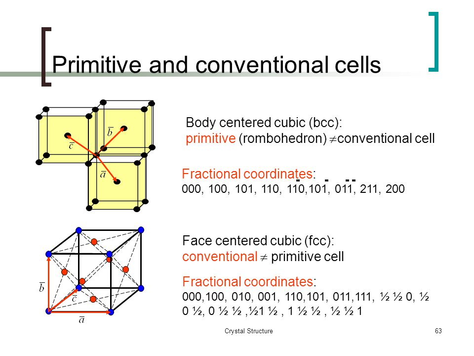 Crystal Structure62 Simple cubic (sc): primitive cell=conventional cell Fractional coordinates of lattice points: 000, 100, 010, 001, 110,101, 011, 11