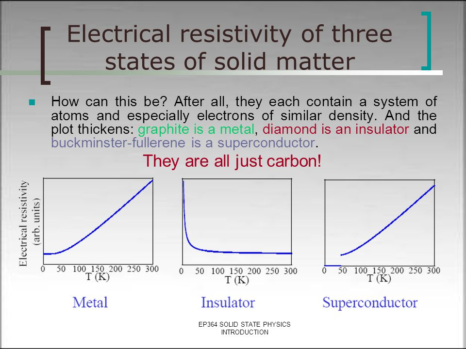 EP364 SOLID STATE PHYSICS INTRODUCTION Solid state physics (SSP) is the applied physics New technology for the future will inevitably involve developi