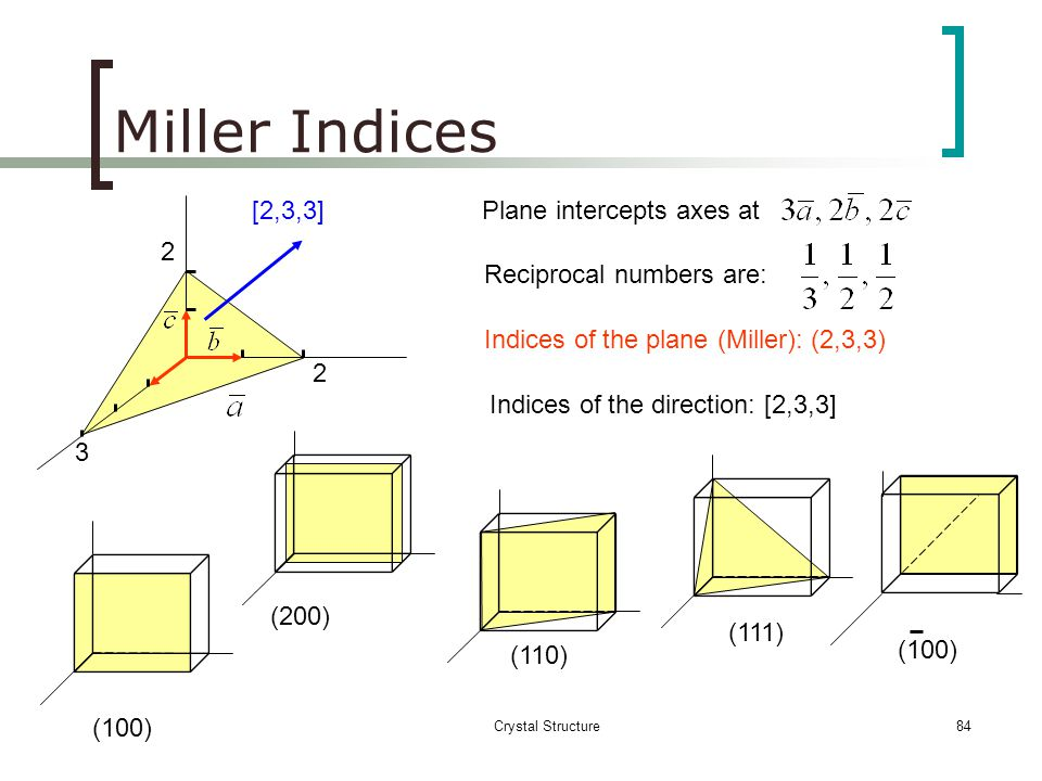 Crystal Structure83 Axis abc Intercept points ∞ ½ Reciprocals 1/-11/ ∞ 1/(½) Smallest Ratio 02 Miller İndices (102) Example-6