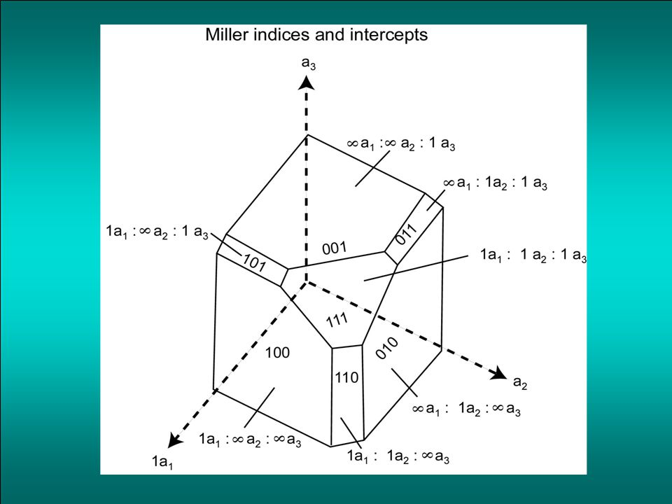 Crystal Structure84 Miller Indices Reciprocal numbers are: Plane intercepts axes at Indices of the plane (Miller): (2,3,3) (100) (200) (110) (111)(100