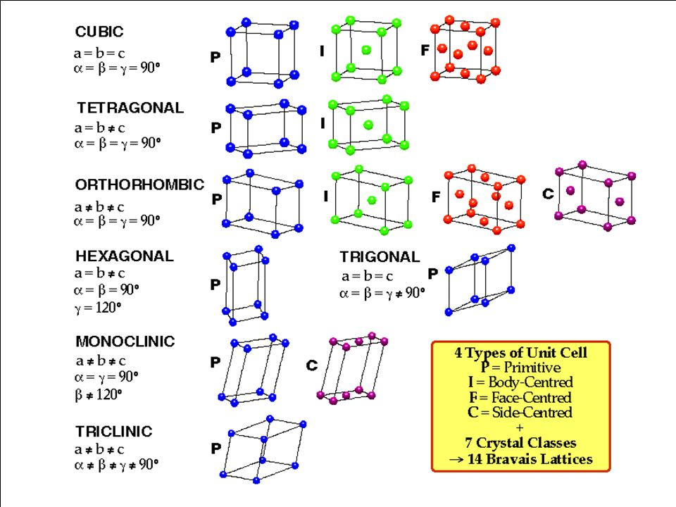 Crystal Structure88 There are only seven different shapes of unit cell which can be stacked together to completely fill all space (in 3 dimensions) wi
