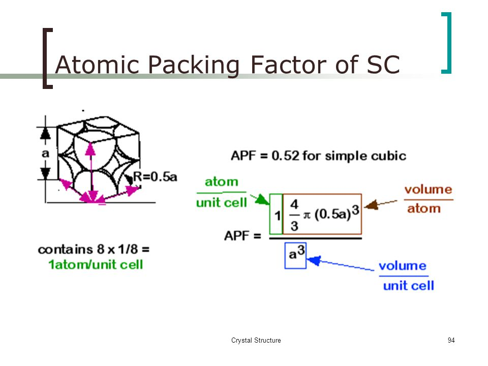 Crystal Structure93 a- Simple Cubic (SC)