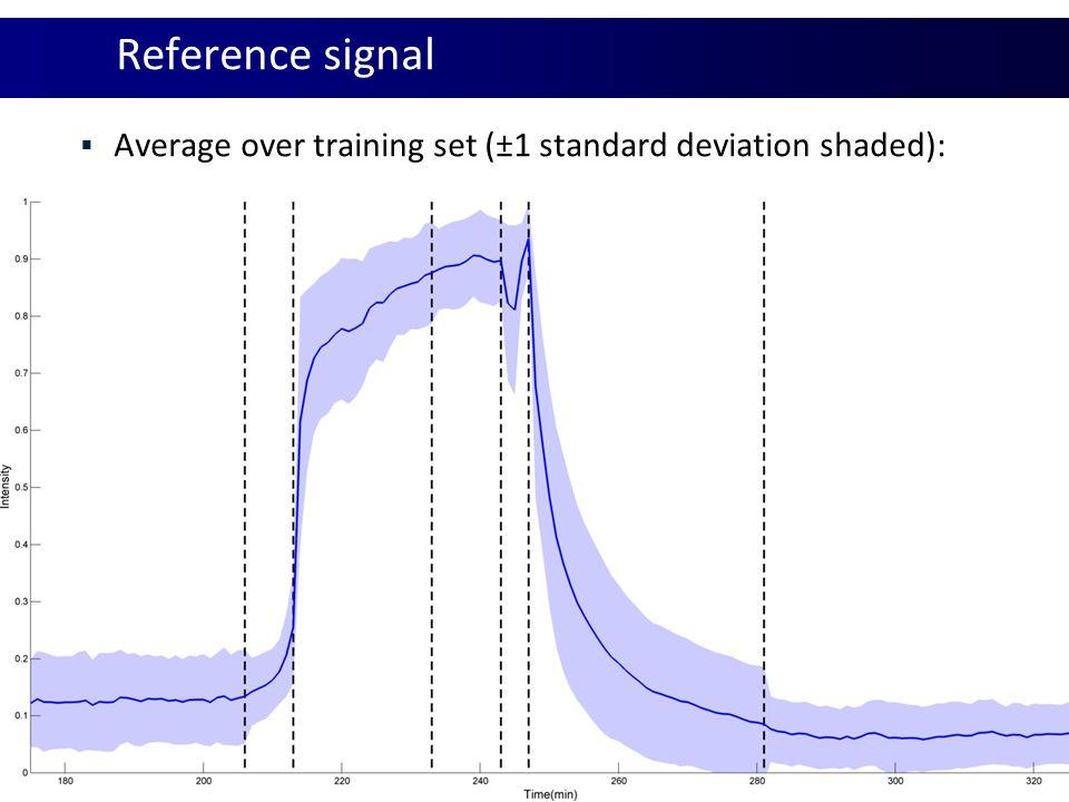 Reference signal  Average over training set (±1 standard deviation shaded):