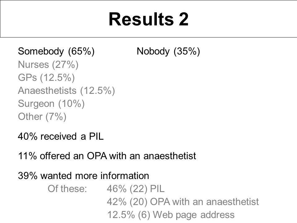 Results 2 Somebody (65%)Nobody (35%) Nurses (27%) GPs (12.5%) Anaesthetists (12.5%) Surgeon (10%) Other (7%) 40% received a PIL 11% offered an OPA with an anaesthetist 39% wanted more information Of these:46% (22) PIL 42% (20) OPA with an anaesthetist 12.5% (6) Web page address