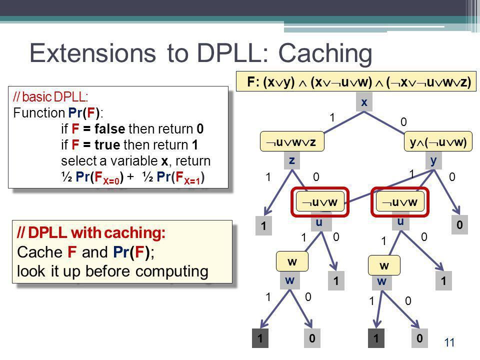 Extensions to DPLL: Caching 11 // basic DPLL: Function Pr(F): if F = false then return 0 if F = true then return 1 select a variable x, return ½ Pr(F