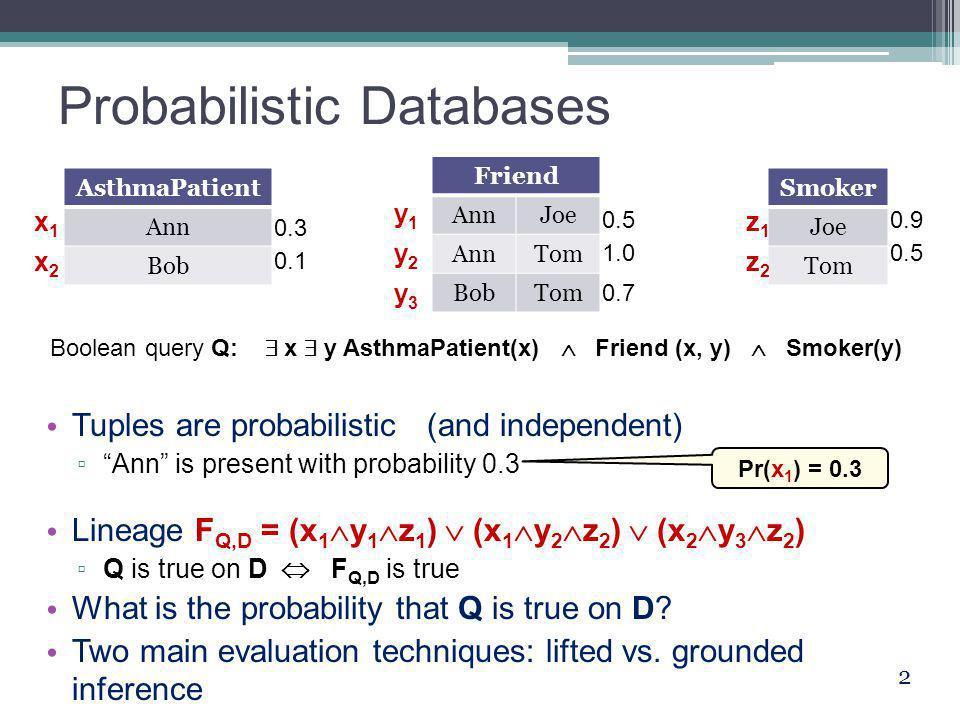 Probabilistic Databases AsthmaPatient Ann Bob Friend AnnJoe AnnTom BobTom Smoker Joe Tom Boolean query Q:  x  y AsthmaPatient(x)  Friend (x, y)  Smoker(y) Tuples are probabilistic (and independent) ▫ Ann is present with probability 0.3 Lineage F Q,D = (x 1  y 1  z 1 )  (x 1  y 2  z 2 )  (x 2  y 3  z 2 ) ▫ Q is true on D  F Q,D is true What is the probability that Q is true on D.