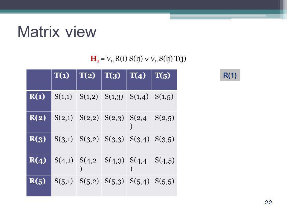 Matrix view 22 T(1)T(2)T(3)T(4)T(5) R(1)S(1,1)S(1,2)S(1,3)S(1,4)S(1,5) R(2)S(2,1)S(2,2)S(2,3)S(2,4 ) S(2,5) R(3)S(3,1)S(3,2)S(3,3)S(3,4)S(3,5) R(4)S(4,1)S(4,2 ) S(4,3)S(4,4 ) S(4,5) R(5)S(5,1)S(5,2)S(5,3)S(5,4)S(5,5) H 1 = ∨ n R(i) S(ij)  ∨ n S(ij) T(j) R(1)