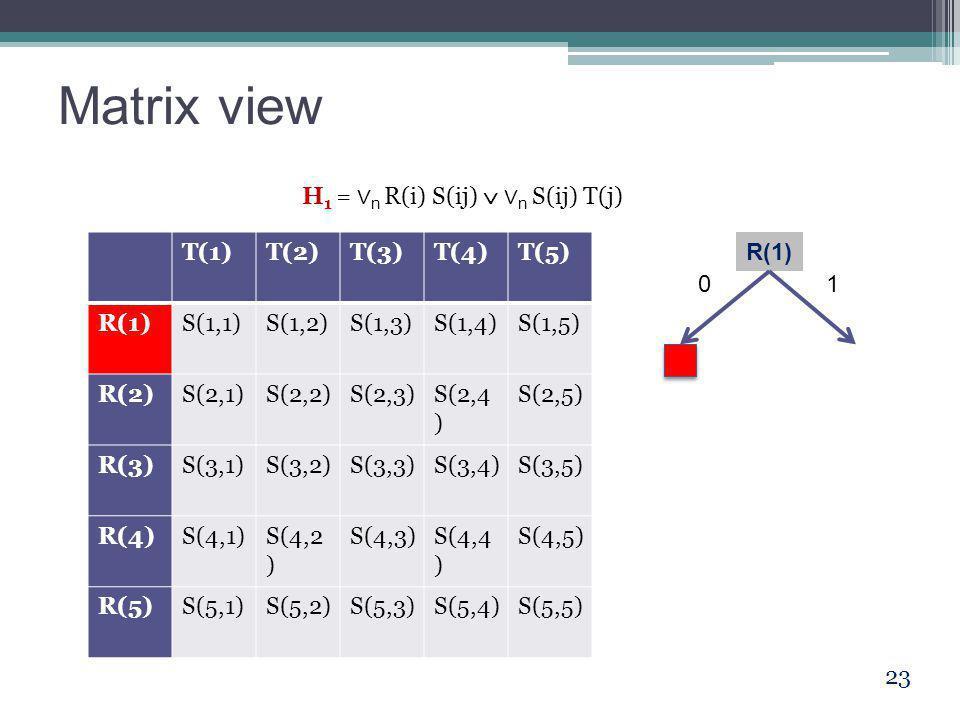 Matrix view 23 T(1)T(2)T(3)T(4)T(5) R(1)S(1,1)S(1,2)S(1,3)S(1,4)S(1,5) R(2)S(2,1)S(2,2)S(2,3)S(2,4 ) S(2,5) R(3)S(3,1)S(3,2)S(3,3)S(3,4)S(3,5) R(4)S(4,1)S(4,2 ) S(4,3)S(4,4 ) S(4,5) R(5)S(5,1)S(5,2)S(5,3)S(5,4)S(5,5) H 1 = ∨ n R(i) S(ij)  ∨ n S(ij) T(j) R(1) 01