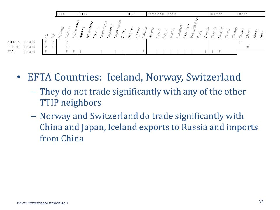www.fordschool.umich.edu 33 EFTA Countries: Iceland, Norway, Switzerland – They do not trade significantly with any of the other TTIP neighbors – Norway and Switzerland do trade significantly with China and Japan, Iceland exports to Russia and imports from China