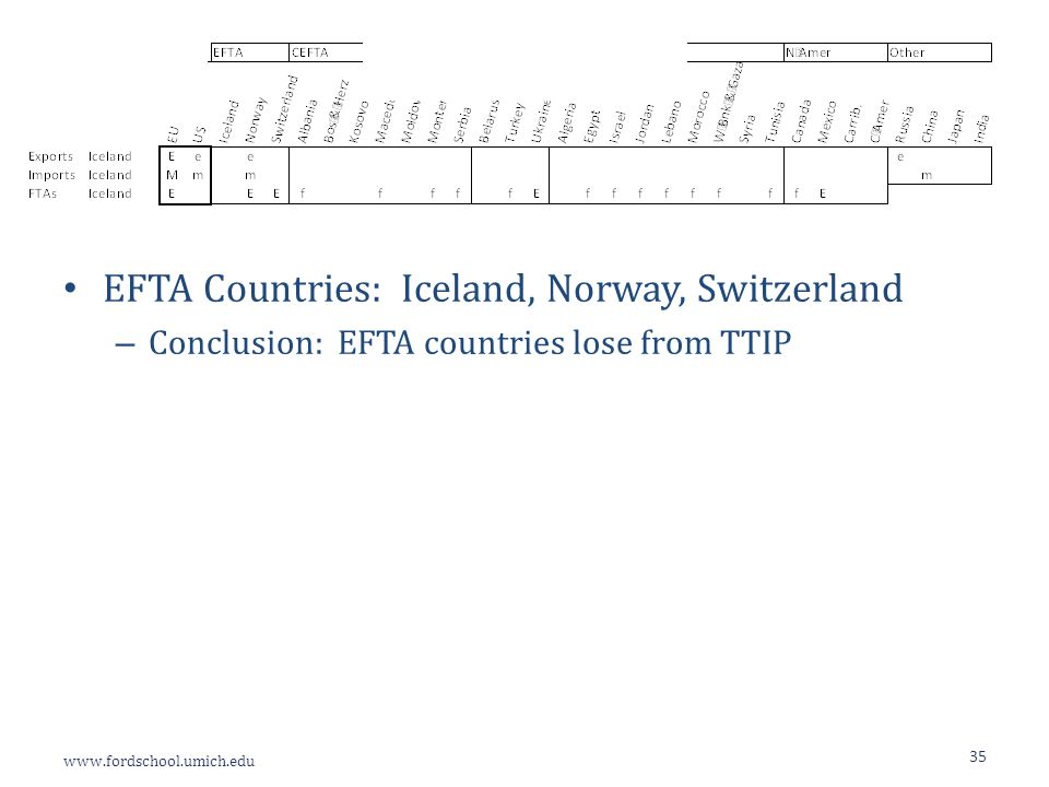 www.fordschool.umich.edu 35 EFTA Countries: Iceland, Norway, Switzerland – Conclusion: EFTA countries lose from TTIP