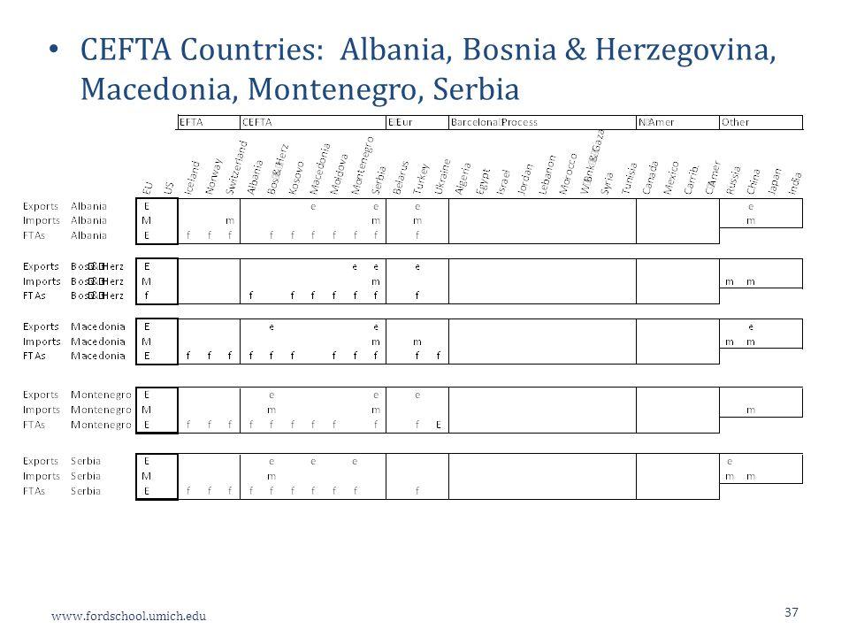 www.fordschool.umich.edu 37 CEFTA Countries: Albania, Bosnia & Herzegovina, Macedonia, Montenegro, Serbia