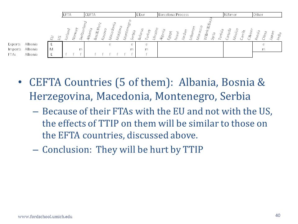 www.fordschool.umich.edu 40 CEFTA Countries (5 of them): Albania, Bosnia & Herzegovina, Macedonia, Montenegro, Serbia – Because of their FTAs with the EU and not with the US, the effects of TTIP on them will be similar to those on the EFTA countries, discussed above.
