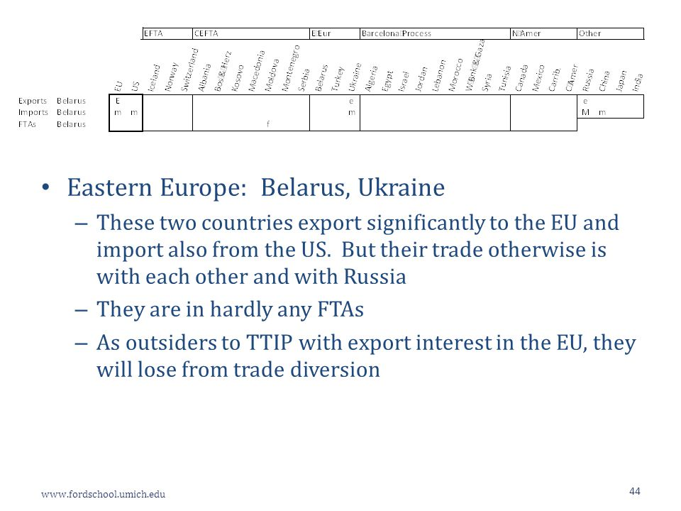 www.fordschool.umich.edu 44 Eastern Europe: Belarus, Ukraine – These two countries export significantly to the EU and import also from the US.