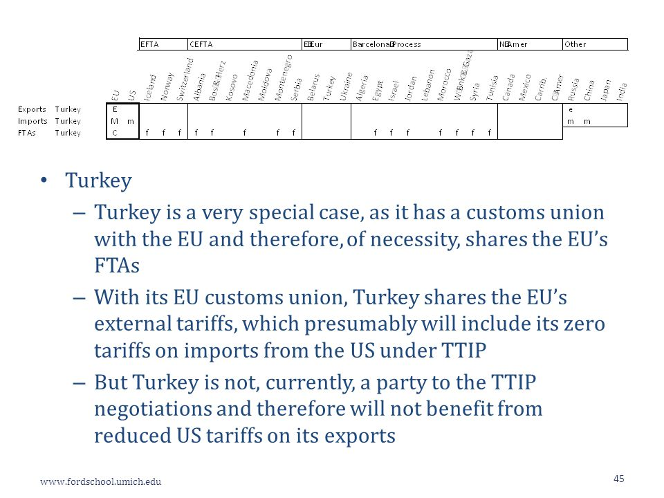 www.fordschool.umich.edu 45 Turkey – Turkey is a very special case, as it has a customs union with the EU and therefore, of necessity, shares the EU's FTAs – With its EU customs union, Turkey shares the EU's external tariffs, which presumably will include its zero tariffs on imports from the US under TTIP – But Turkey is not, currently, a party to the TTIP negotiations and therefore will not benefit from reduced US tariffs on its exports