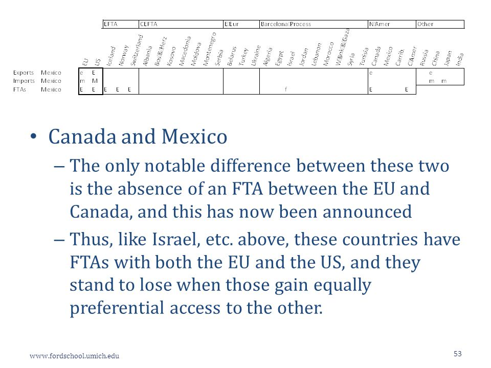 www.fordschool.umich.edu 53 Canada and Mexico – The only notable difference between these two is the absence of an FTA between the EU and Canada, and this has now been announced – Thus, like Israel, etc.