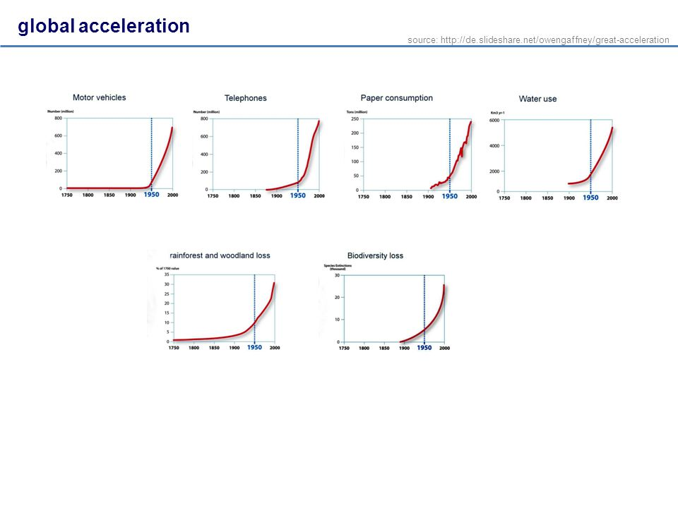 global acceleration source: http://de.slideshare.net/owengaffney/great-acceleration