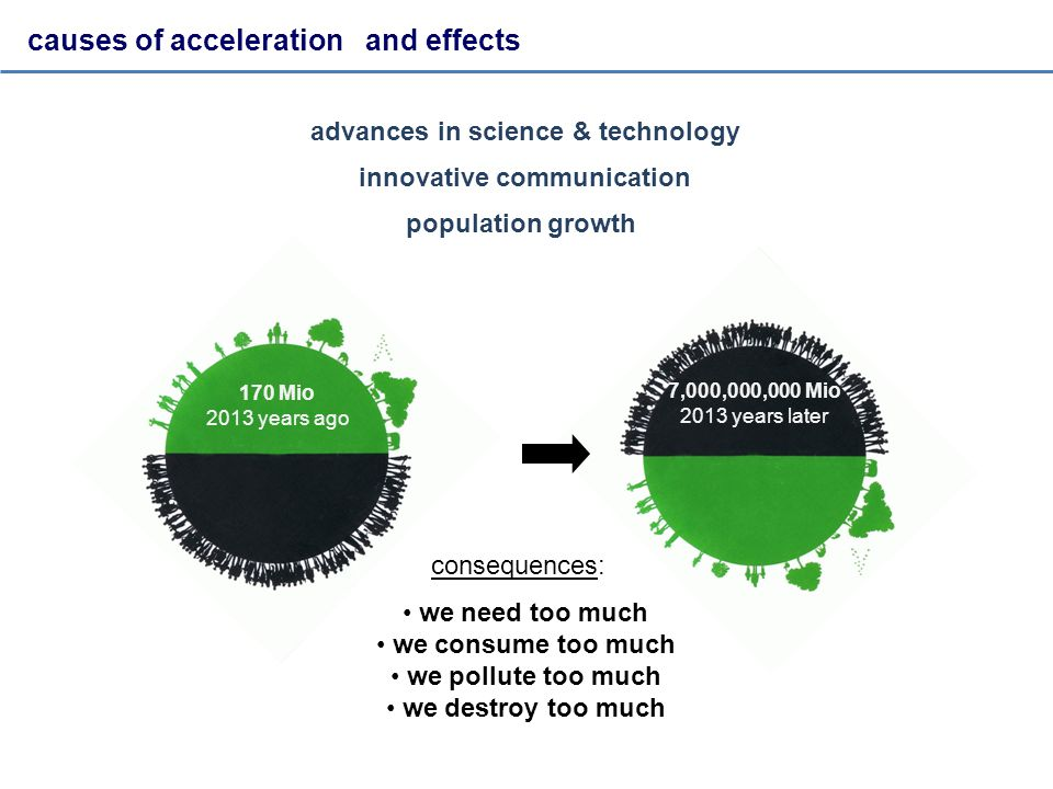 7 200 000 000 2013 years later causes of acceleration and effects 170 Mio 2013 years ago 170 Mio 2013 years ago 7,000,000,000 Mio 2013 years later advances in science & technology population growth innovative communication consequences: we need too much we consume too much we pollute too much we destroy too much