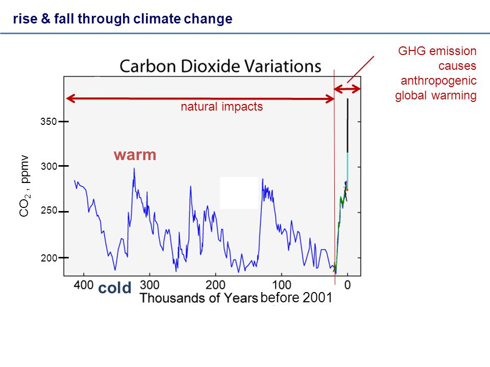 rise & fall through climate change natural impacts before 2001 350 300 250 200 CO 2, ppmv warm cold GHG emission causes anthropogenic global warming