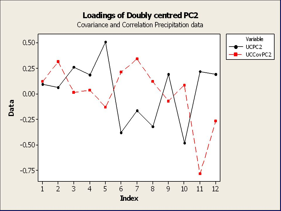 35 When and why use double centering If an analysis is likely to be dominated by an uninteresting 'size' PC – all loadings of the same size and roughly equal magnitude (size/shape analysis, species abundance data) – then double- centering removes it Can also be thought of as removing row and column effects from a data matrix and concentrating on interactions between row and columns.