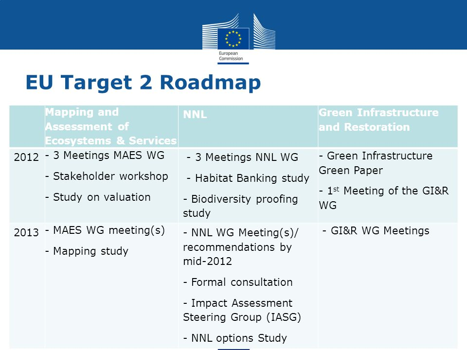 EU Target 2 Roadmap Mapping and Assessment of Ecosystems & Services NNL Green Infrastructure and Restoration 2012 - 3 Meetings MAES WG - Stakeholder w