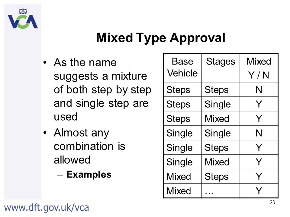 www.dft.gov.uk/vca 20 Mixed Type Approval As the name suggests a mixture of both step by step and single step are used Almost any combination is allowed –Examples Base Vehicle StagesMixed Y / N Steps N SingleY StepsMixedY Single N StepsY SingleMixedY StepsY Mixed…Y