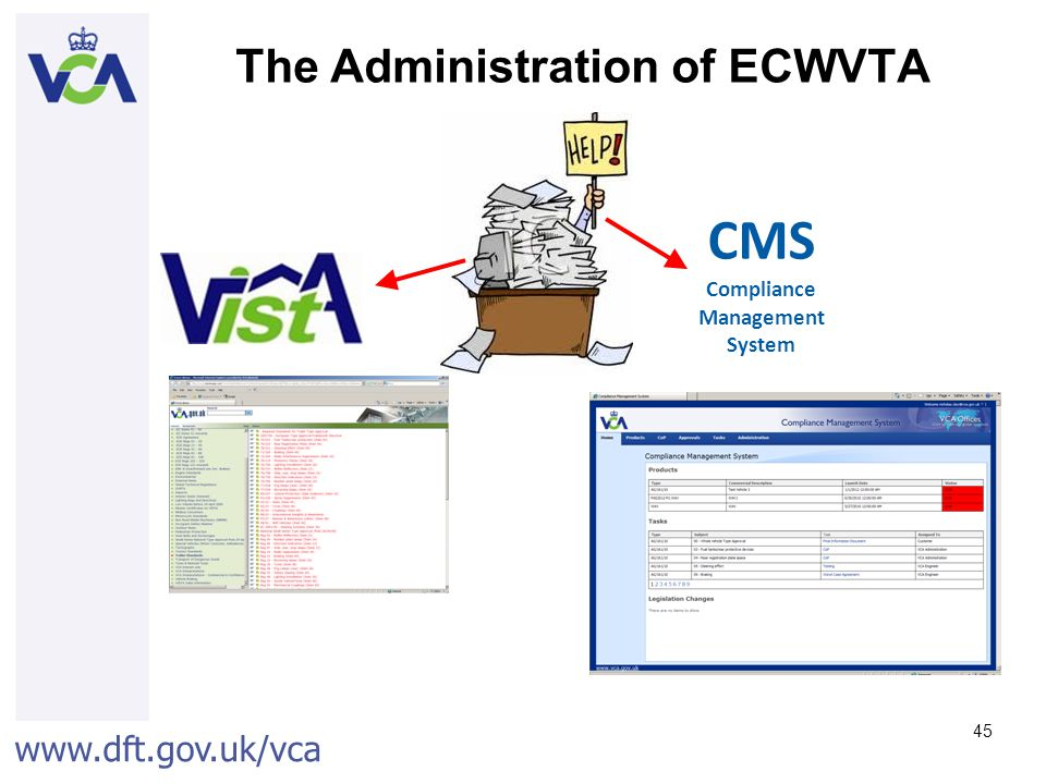 www.dft.gov.uk/vca 45 The Administration of ECWVTA CMS Compliance Management System