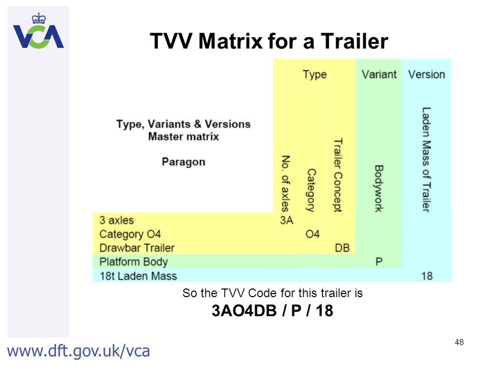 www.dft.gov.uk/vca 48 TVV Matrix for a Trailer So the TVV Code for this trailer is 3AO4DB / P / 18
