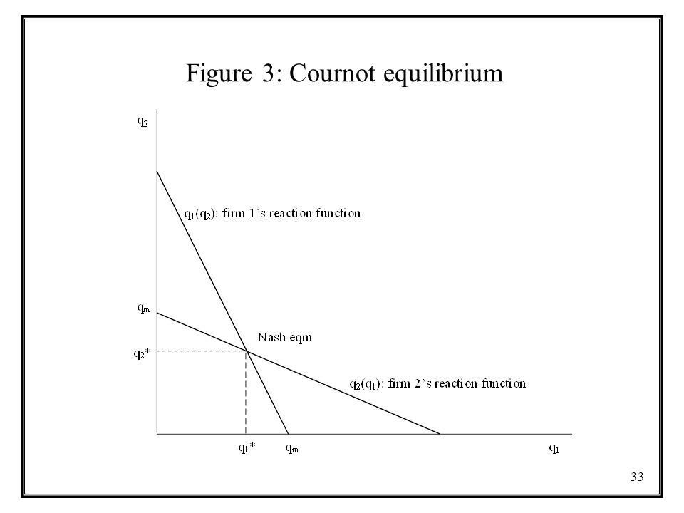 33 Figure 3: Cournot equilibrium