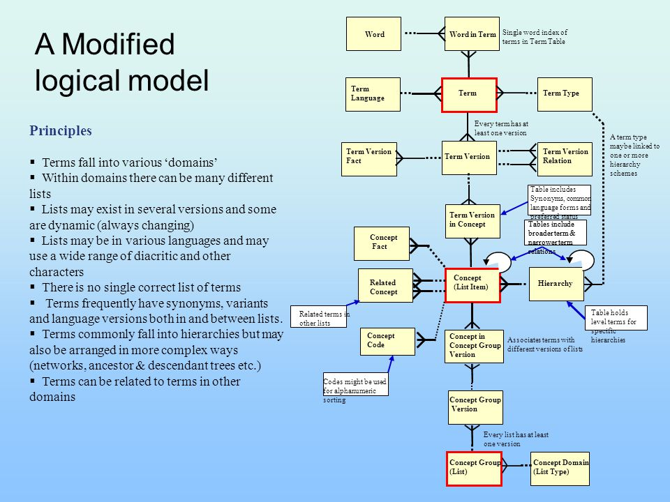 A Modified logical model Principles  Terms fall into various 'domains'  Within domains there can be many different lists  Lists may exist in severa