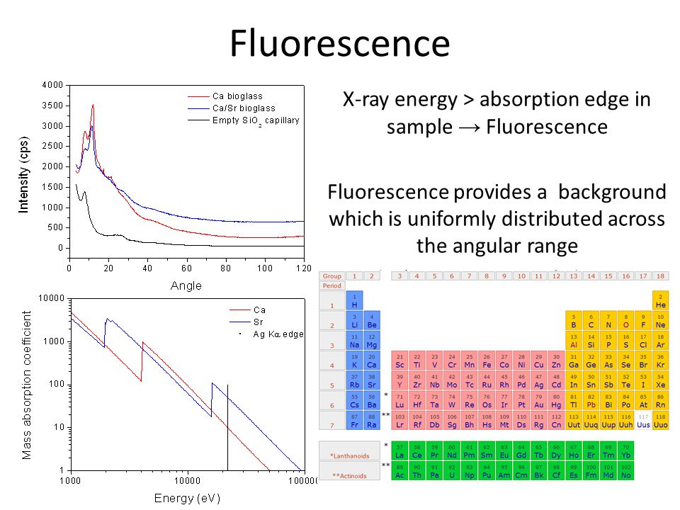 Fluorescence X-ray energy > absorption edge in sample → Fluorescence Fluorescence provides a background which is uniformly distributed across the angu