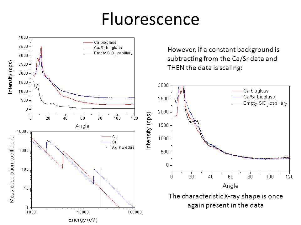Fluorescence However, if a constant background is subtracting from the Ca/Sr data and THEN the data is scaling: The characteristic X-ray shape is once