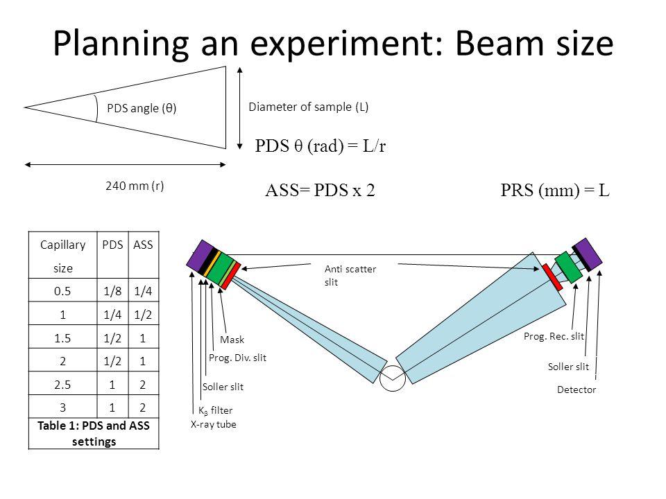 Planning an experiment: Beam size Prog. Rec. slit Anti scatter slit X-ray tube K β filter Soller slit Prog. Div. slit Mask Soller slit Detector Capill
