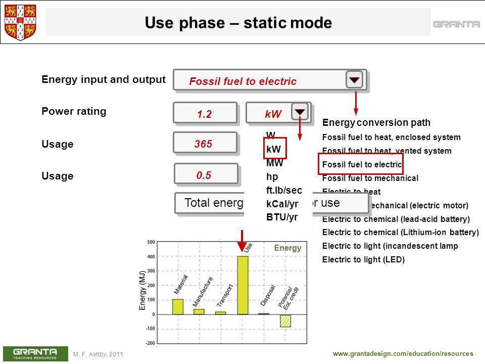 www.grantadesign.com/education/resources M. F. Ashby, 2011 Use phase – static mode Energy input and output Power rating Usage Fossil fuel to electric