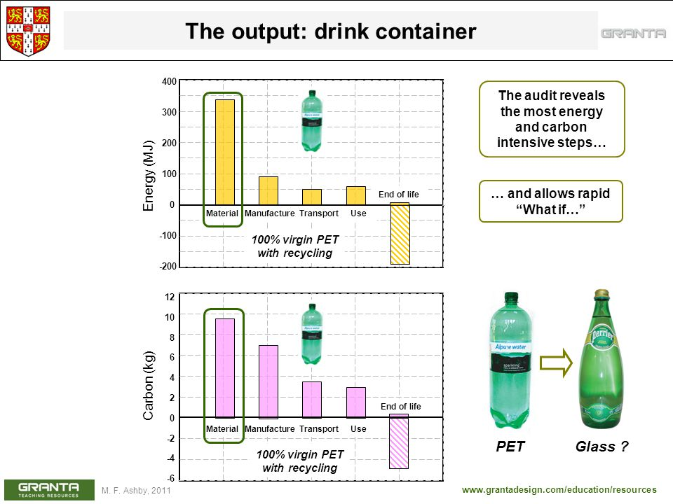www.grantadesign.com/education/resources M. F. Ashby, 2011 The output: drink container The audit reveals the most energy and carbon intensive steps… …