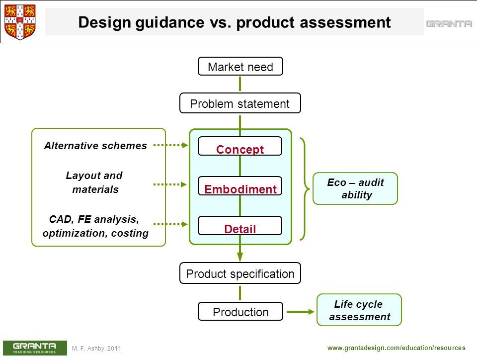 www.grantadesign.com/education/resources M. F. Ashby, 2011 Design guidance vs. product assessment Product specification Concept Embodiment Detail Mark