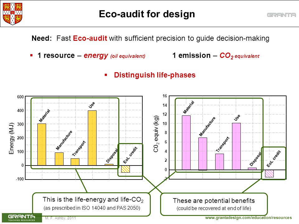www.grantadesign.com/education/resources M. F. Ashby, 2011 Eco-audit for design Need: Fast Eco-audit with sufficient precision to guide decision-makin