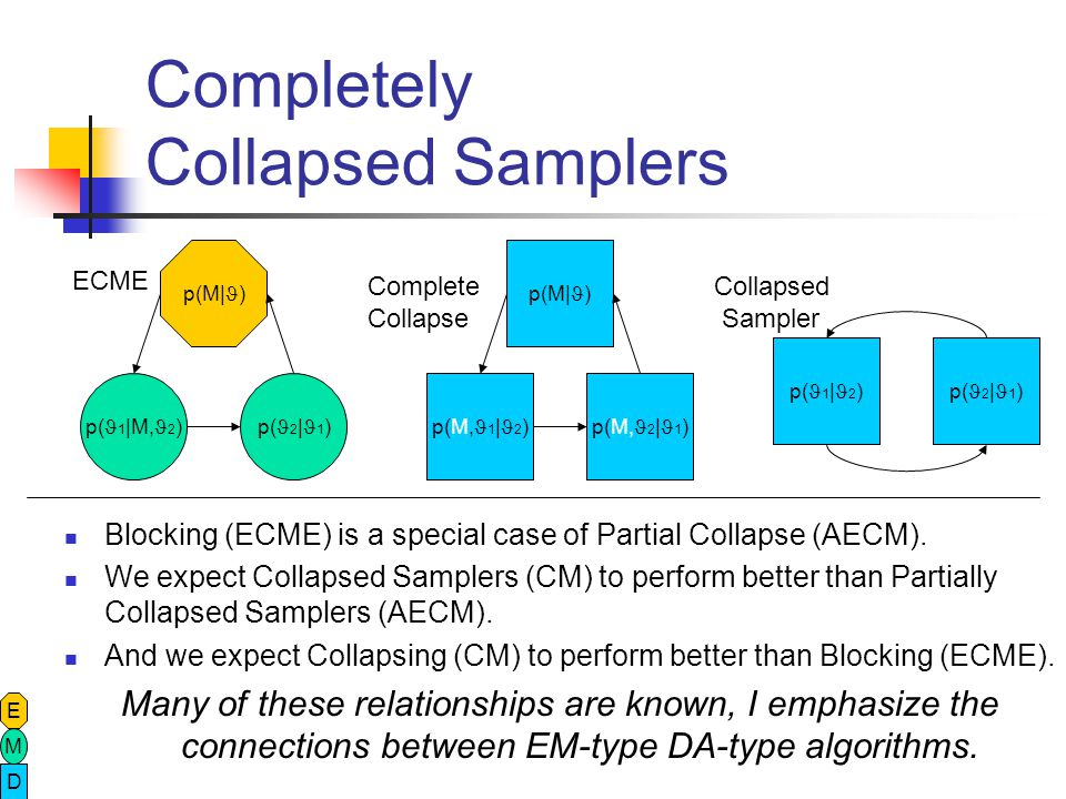 AECM and Partially Collapsed Samplers E M D p(M| ) p(M, 2 | 1 )p( 1 |M, 2 ) p(M| ) p( 1 |M, 2 )p( 2 | 1 ) p(M, 2 | 1 ) p( 1 |M, 2 ) p(M| ) p( 1 |M, 2 ) p( 2 |M 1, 1 ) p(M| ) p( 2 |M 1, 1 ) p( 1 |M, 2 ) ECME Partially Collapsed Blocked Sampler AECM Partially Collapsed Incompatible draws Stationary distribution must be verified!