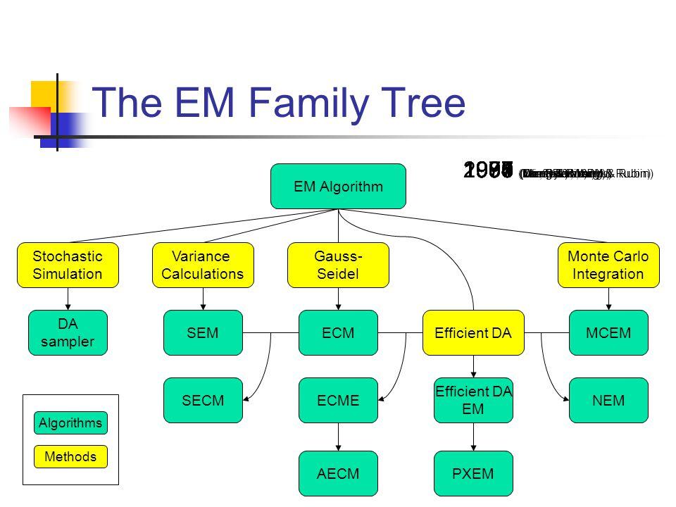 The EM Family Tree EM Algorithm Stochastic Simulation Variance Calculations Gauss- Seidel Efficient DA Monte Carlo Integration ECM ECME SEM DA sampler MCEM PXEM Efficient DA EM NEM AECM SECM Algorithms Methods 1977 (Dempster, Laird, & Rubin) 1987 (Tanner & Wong) 1990 (Wie & Tanner) 1998 (Liu, Rubin, & Wu) 1995 (van Dyk, Meng, & Rubin) 1991 (Meng & Rubin) 1993 (Meng & Rubin) 2000 (van Dyk) 1994 (Liu & Rubin) 1997 (Meng & van Dyk)