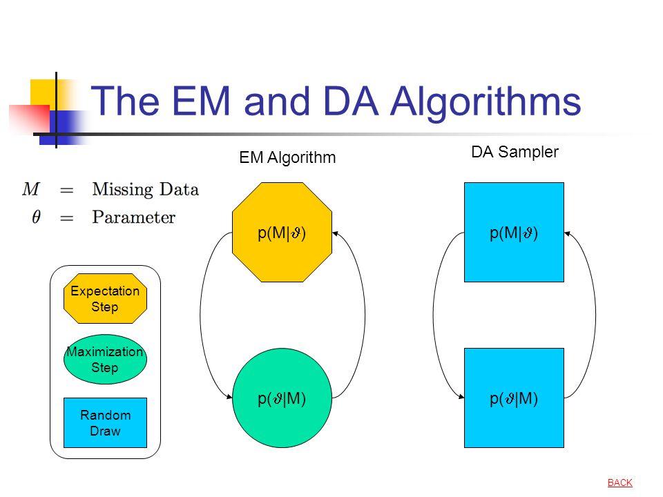 The EM and DA Algorithms p(M| ) p( |M) p(M| ) p( |M) EM Algorithm DA Sampler Expectation Step Maximization Step Random Draw BACK