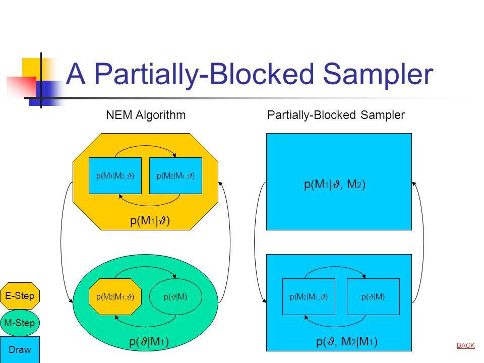 A Partially-Blocked Sampler NEM AlgorithmPartially-Blocked Sampler E-Step M-Step Draw p(M 1 | ) p( |M 1 ) p(M 1 |, M 2 ) p(, M 2 |M 1 ) p(M 1 |M 2, )p(M 2 |M 1, ) p( |M)p(M 2 |M 1, )p( |M) BACK