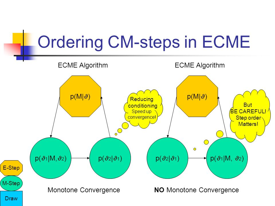 Ordering CM-steps in ECME ECME Algorithm E-Step M-Step Draw p(M| ) p( 2 | 1 )p( 1 |M, 2 ) Monotone Convergence ECME Algorithm p(M| ) p( 1 |M, 2 )p( 2 | 1 ) NO Monotone Convergence Reducing conditioning Speed up convergence.
