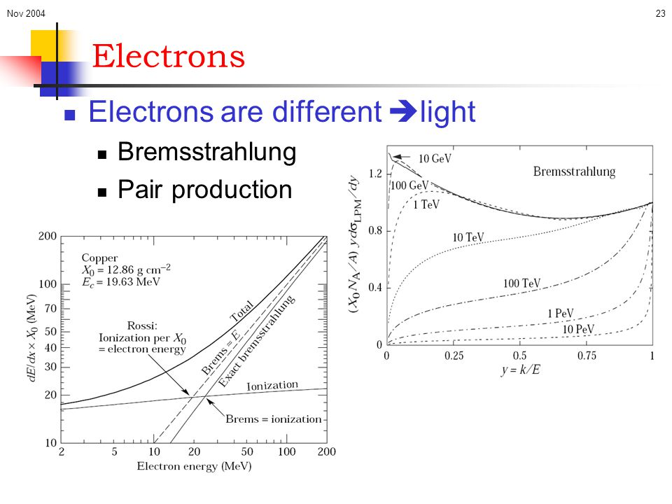 Nov 200423 Electrons Electrons are different  light Bremsstrahlung Pair production
